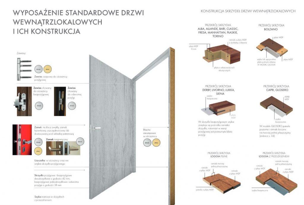 Wyposażenie standardowe drzwi wewnątrzlokalowych INTER DOOR