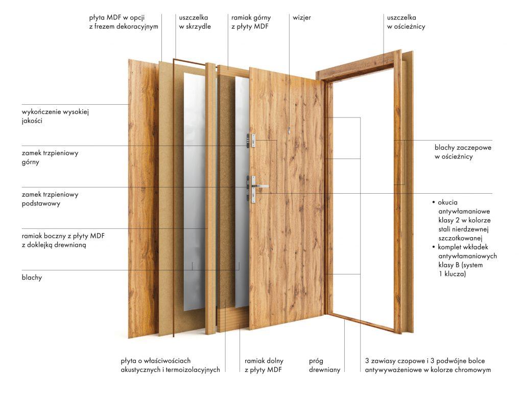 Antywłamaniowe drzwi wejściowe - przekrój TOWER